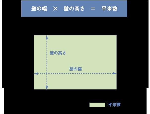 面積の計算は壁の幅×壁の高さ=㎡数